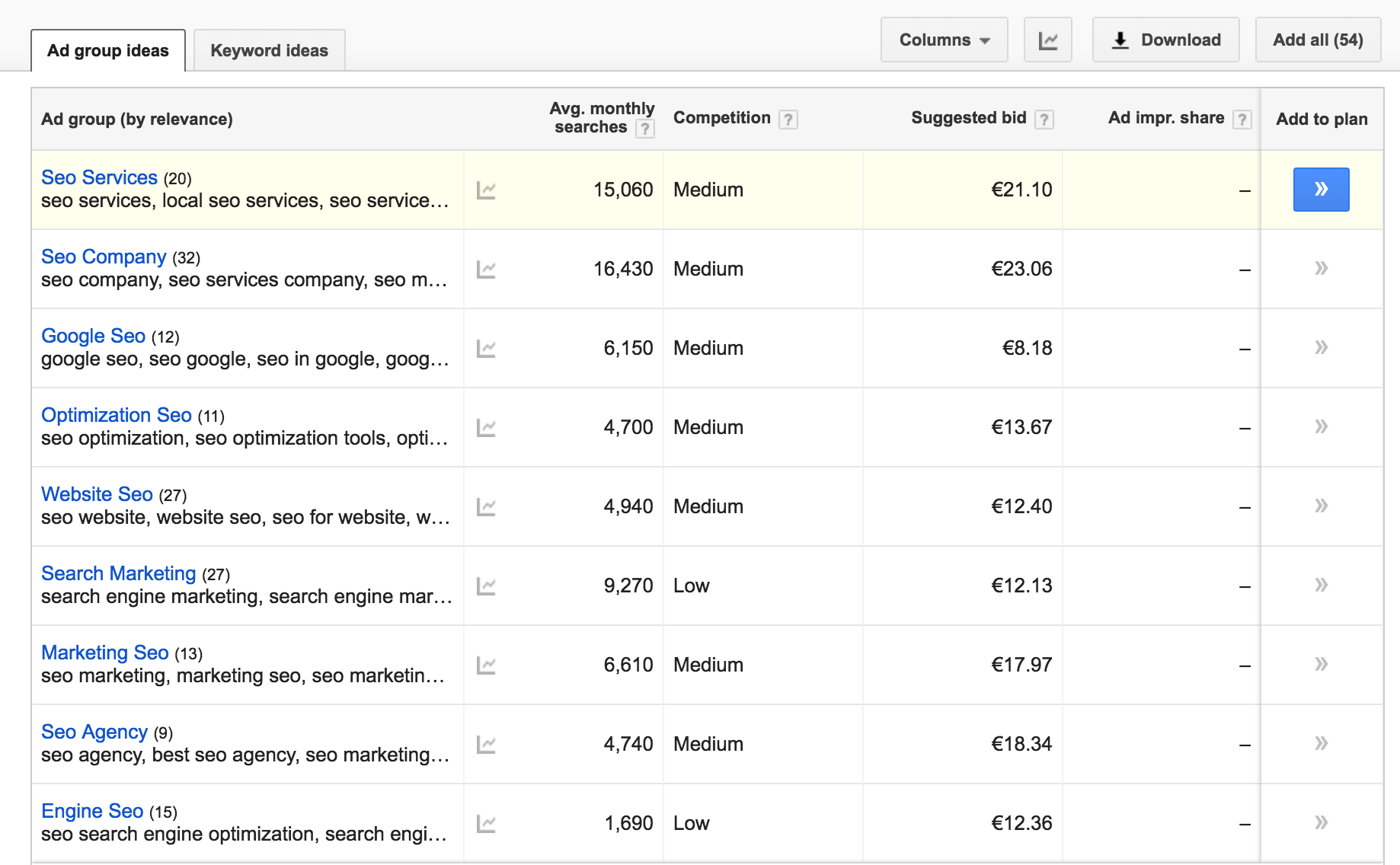 Adwords group keywords by category