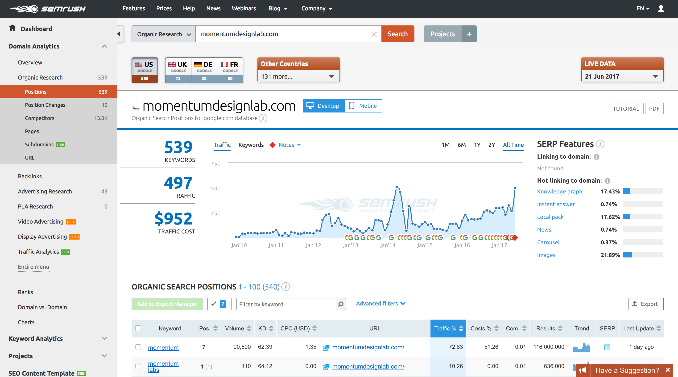 SEMRush competitive analysis screenshot