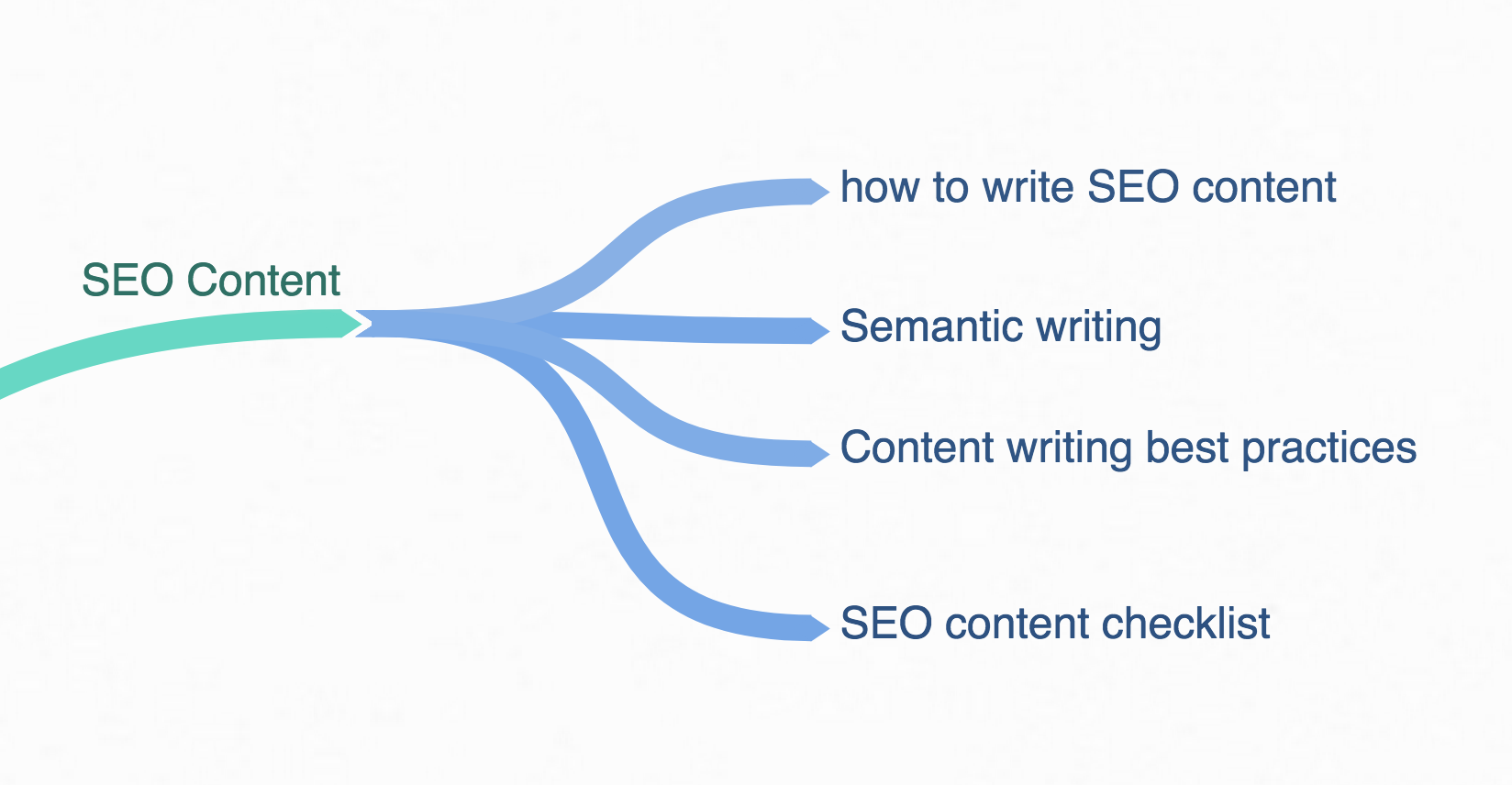 SEO semantic cocoon mixed page