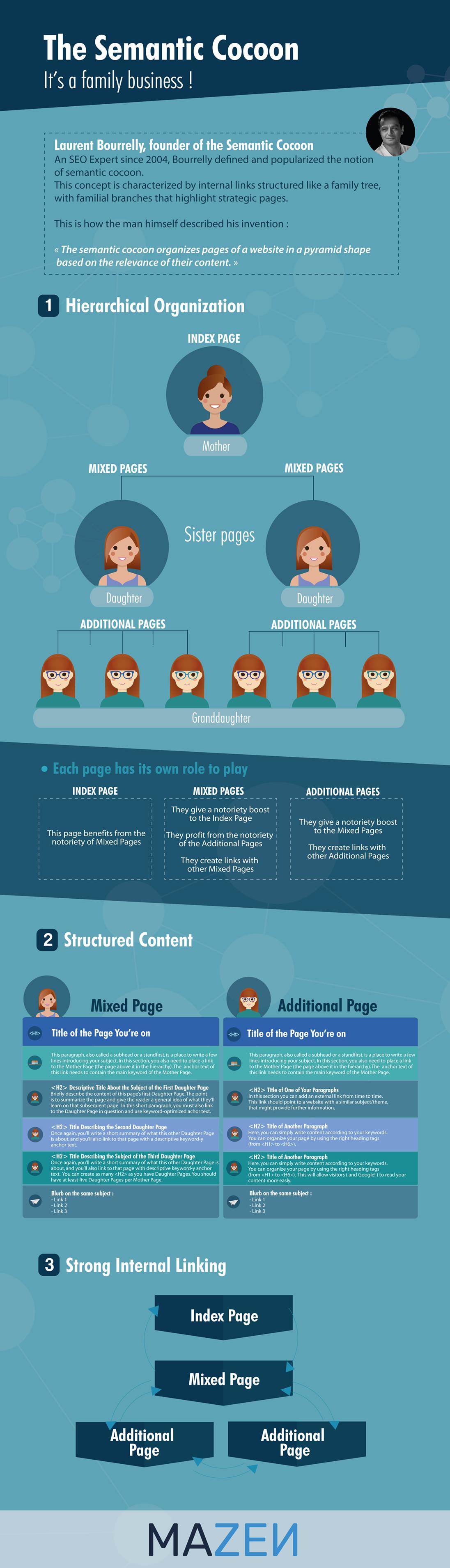 the semantic cocoon infographic
