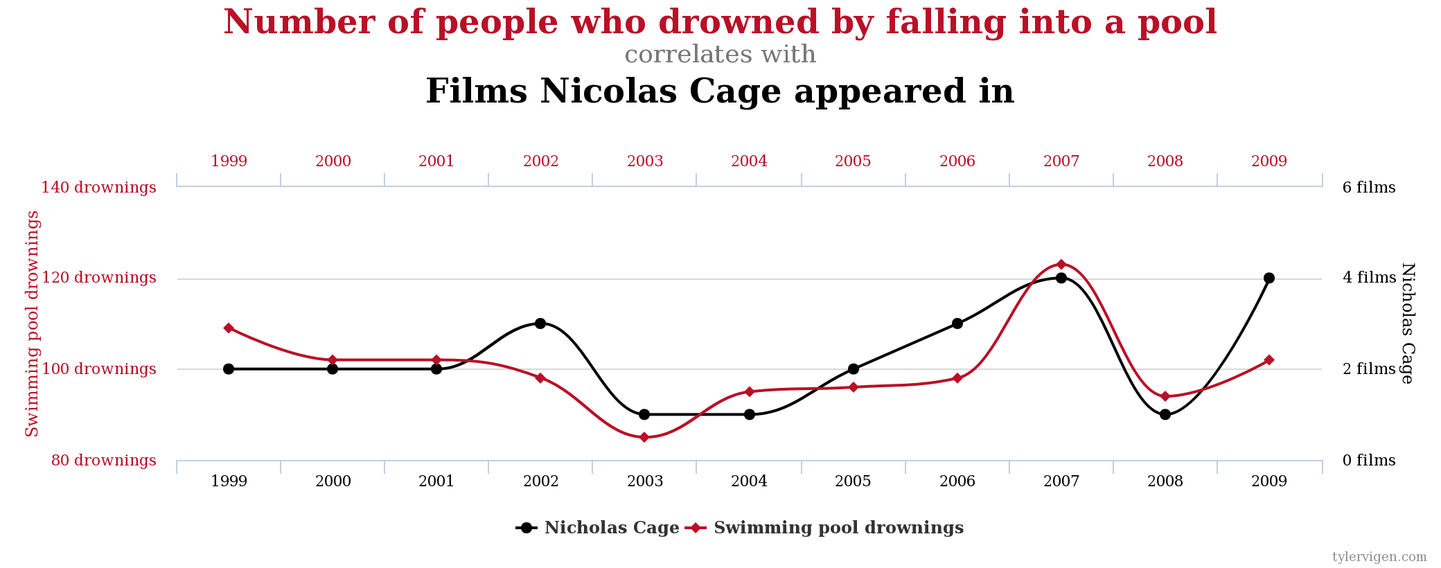 Correlation nicolas cage movies drowning