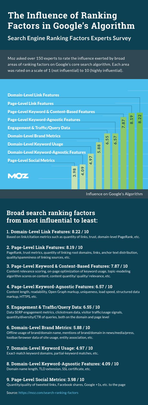 ranking factors study moz